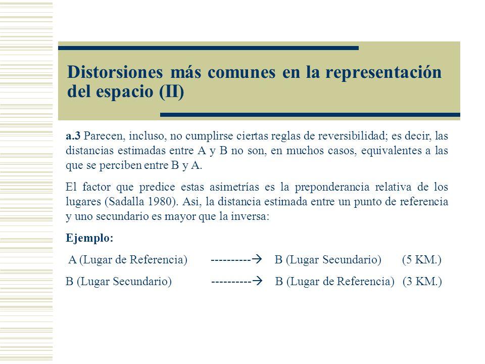 Distorsiones más comunes en la representación del espacio (II)