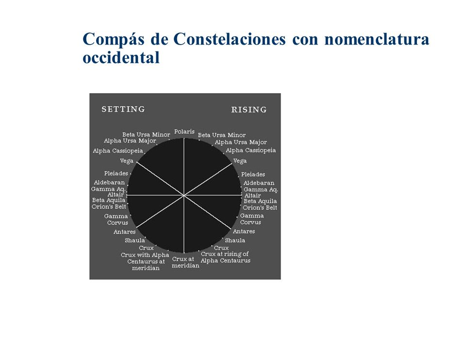 Compás de Constelaciones con nomenclatura occidental