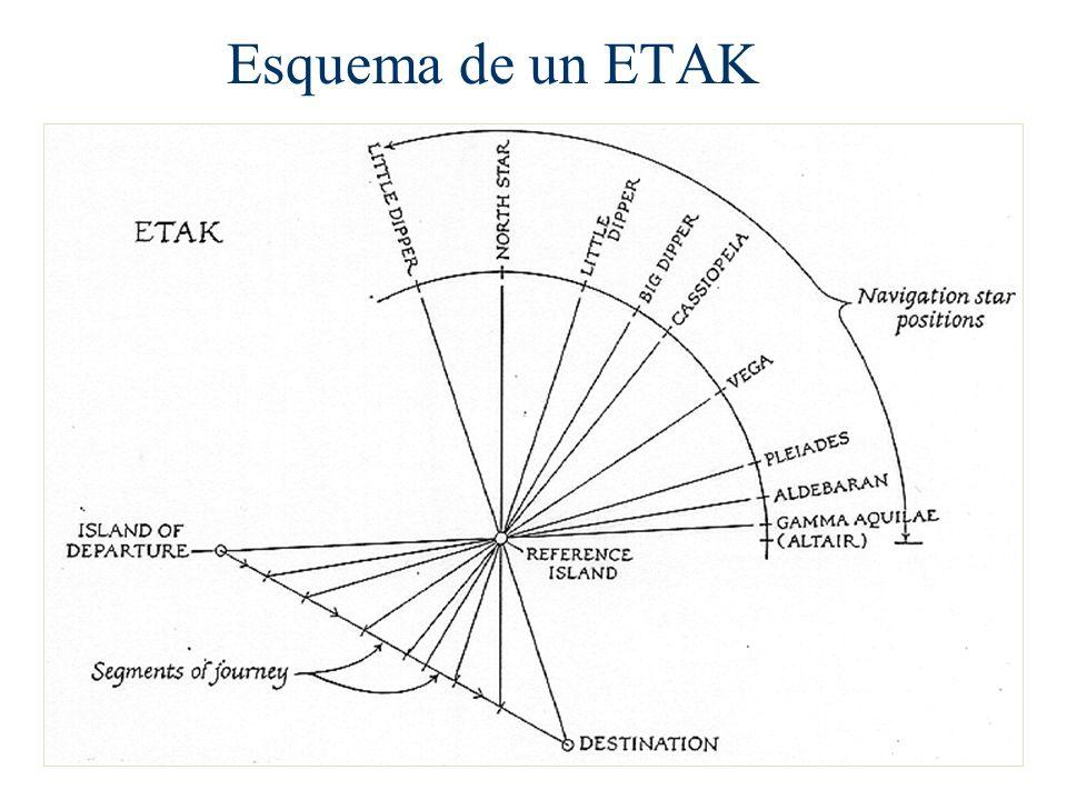 Esquema de un ETAK