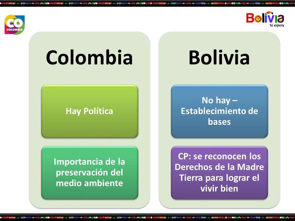 Colombia Bolivia No hay – Establecimiento de bases Hay Política