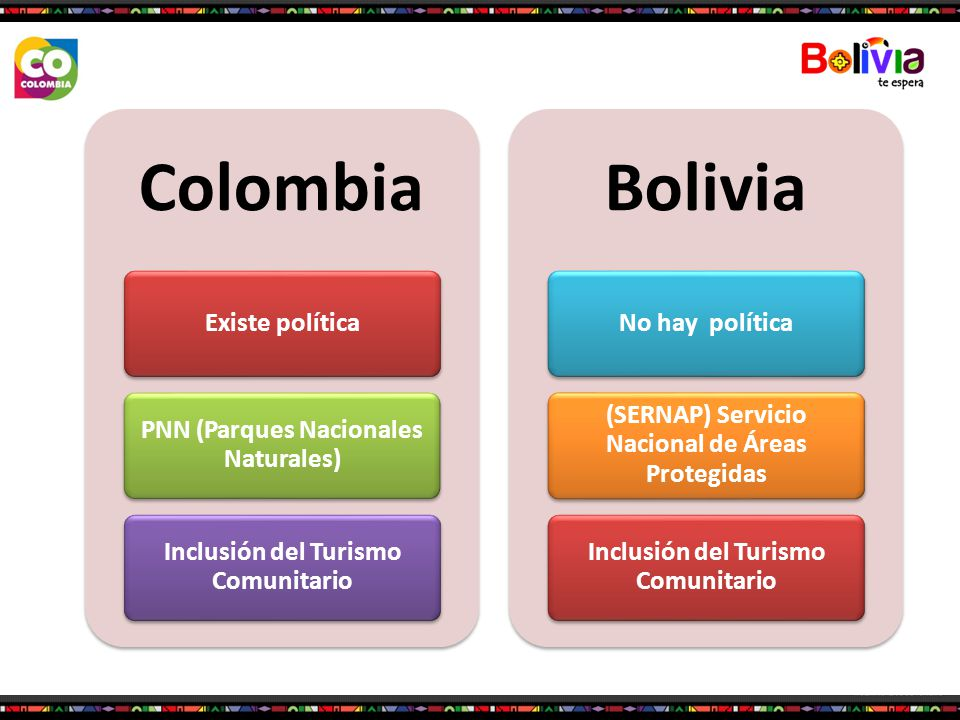 Colombia Bolivia Existe política PNN (Parques Nacionales Naturales)