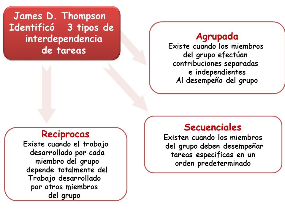 James D. Thompson Identificó 3 tipos de interdependencia de tareas