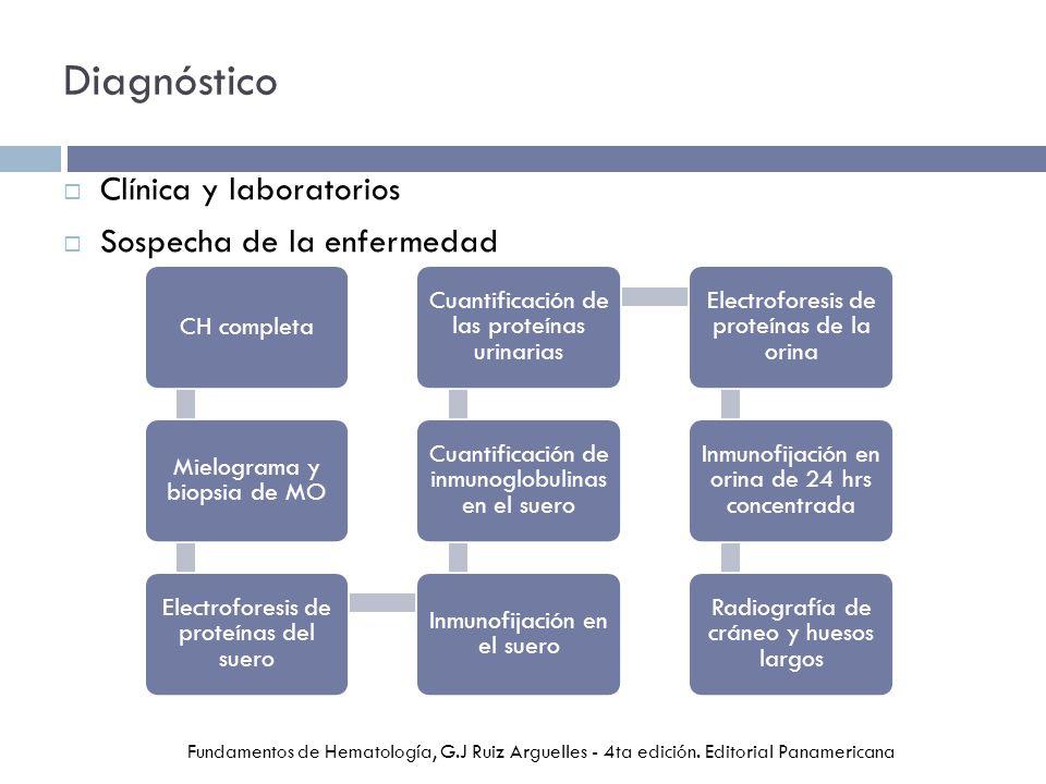 Diagnóstico Clínica y laboratorios Sospecha de la enfermedad