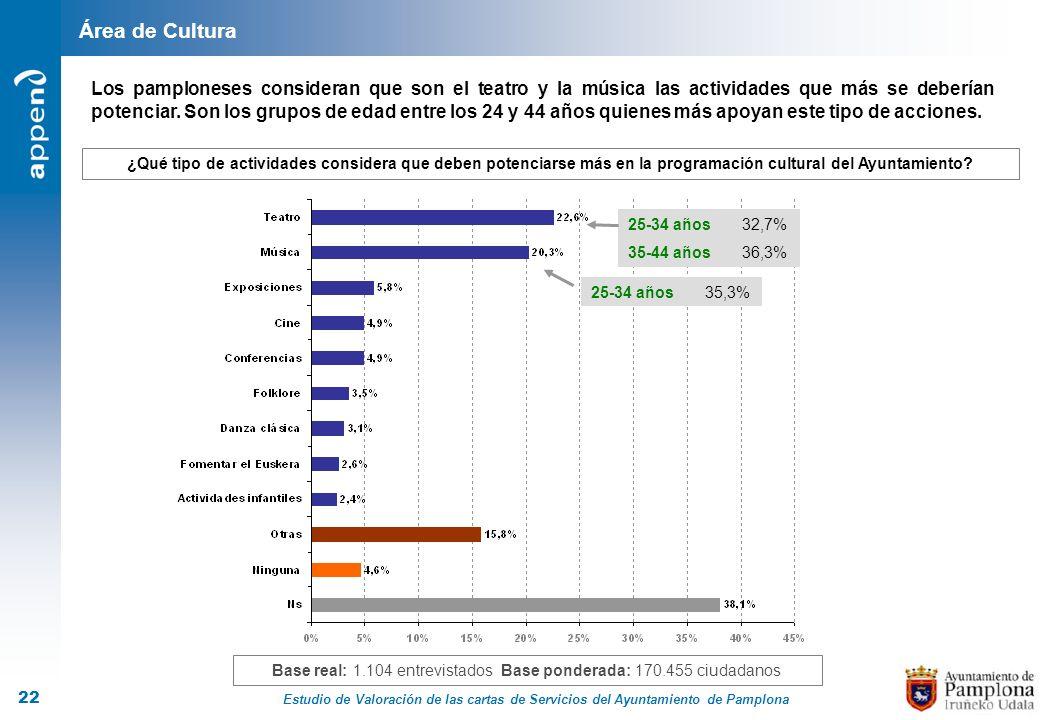 Base real: 1.104 entrevistados Base ponderada: 170.455 ciudadanos