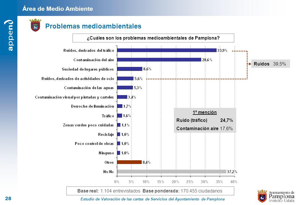 ¿Cuáles son los problemas medioambientales de Pamplona