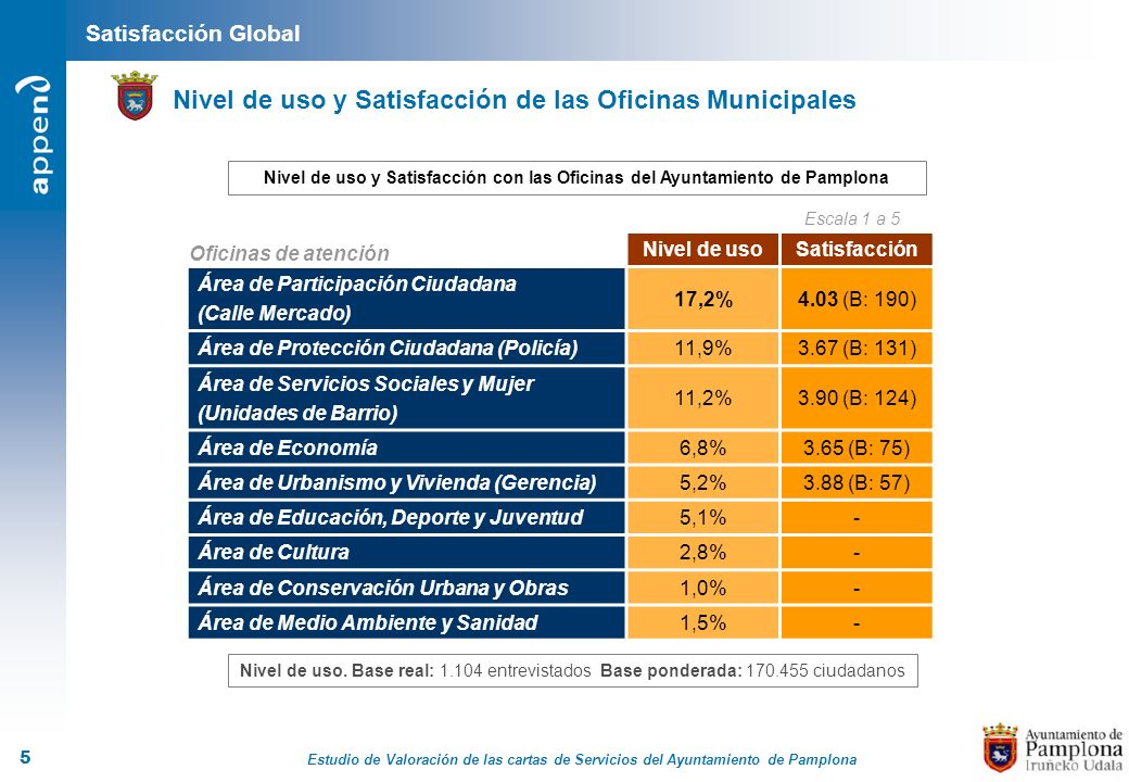 Nivel de uso y Satisfacción de las Oficinas Municipales