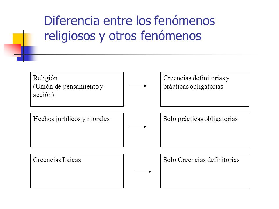 Diferencia entre los fenómenos religiosos y otros fenómenos