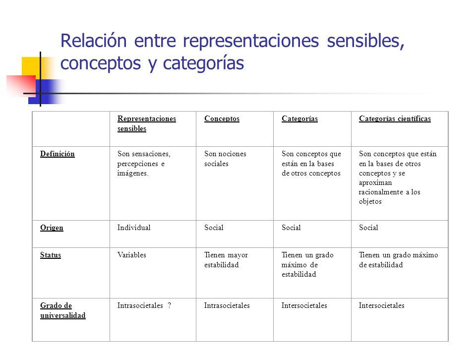 Relación entre representaciones sensibles, conceptos y categorías