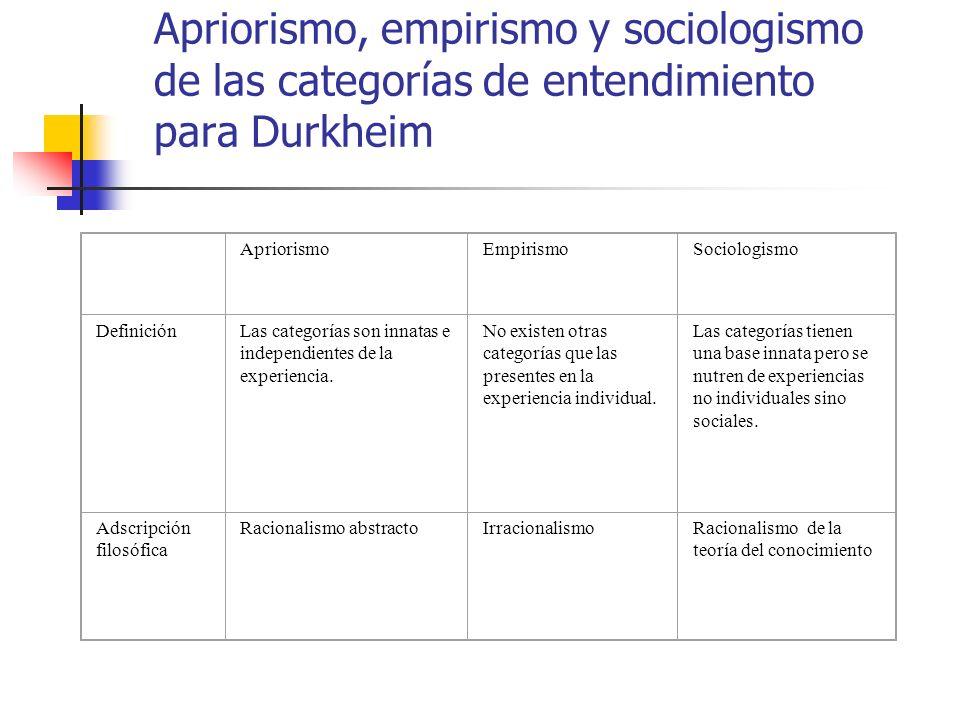 Apriorismo, empirismo y sociologismo de las categorías de entendimiento para Durkheim