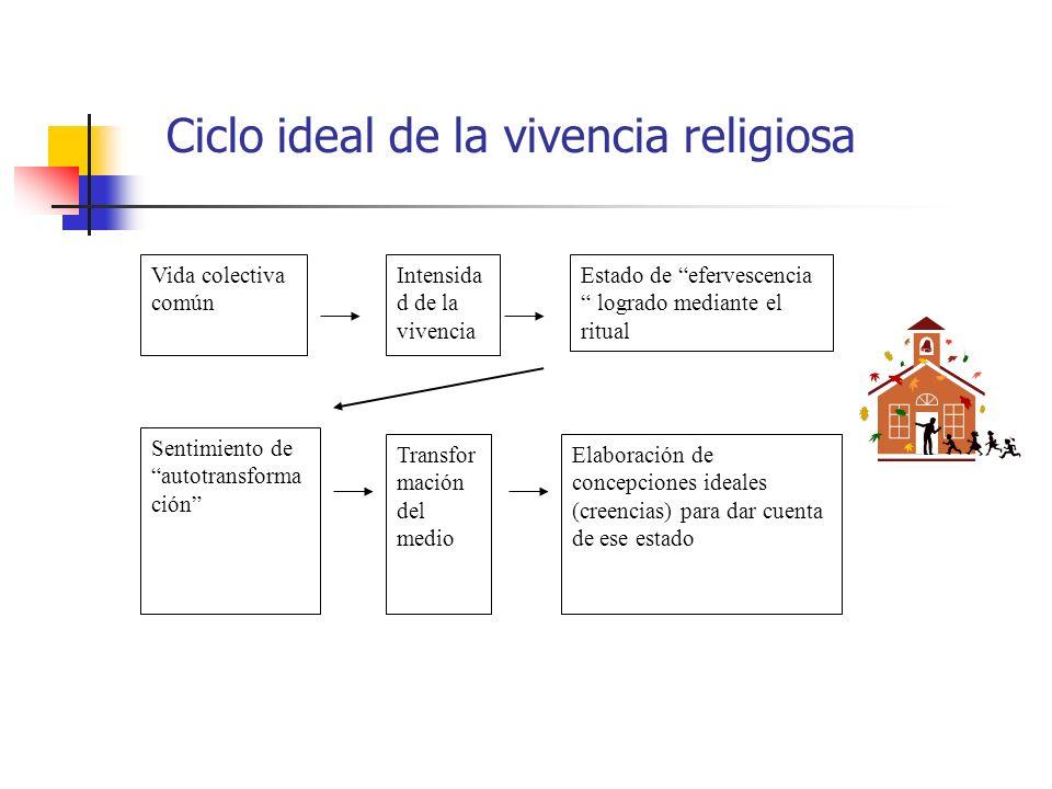 Ciclo ideal de la vivencia religiosa