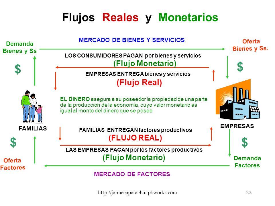 $ $ $ $ Flujos Reales y Monetarios (FLUJO REAL) (Flujo Monetario)