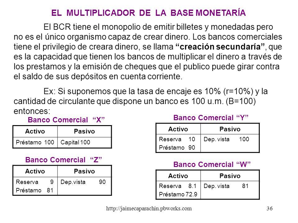 EL MULTIPLICADOR DE LA BASE MONETARÍA