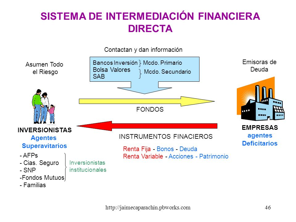 SISTEMA DE INTERMEDIACIÓN FINANCIERA