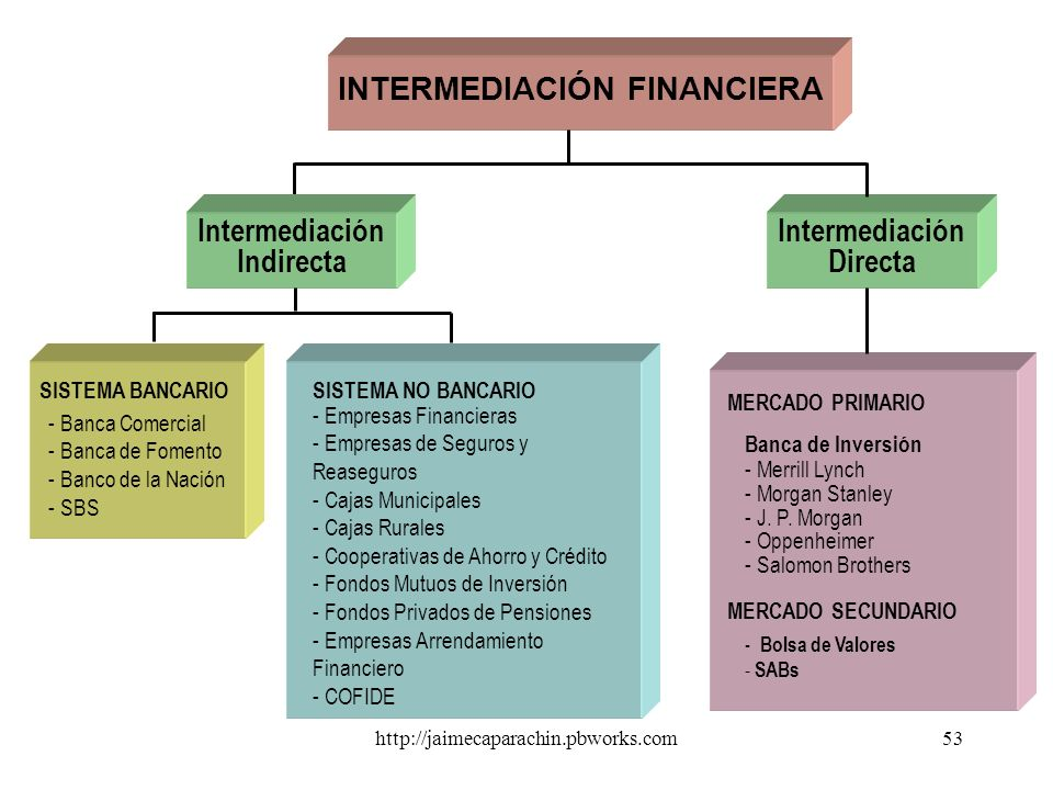 Intermediación Indirecta Intermediación Directa