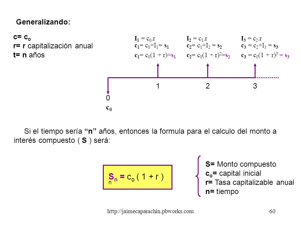 Sn = co ( 1 + r ) n Generalizando: c= co r= r capitalización anual