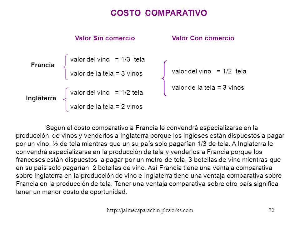 COSTO COMPARATIVO Valor Sin comercio Valor Con comercio