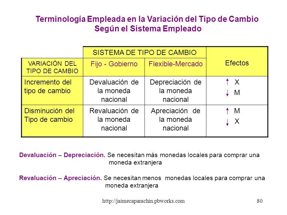 Terminología Empleada en la Variación del Tipo de Cambio