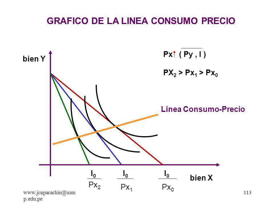 GRAFICO DE LA LINEA CONSUMO PRECIO