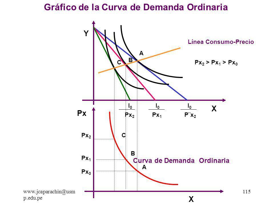 Gráfico de la Curva de Demanda Ordinaria
