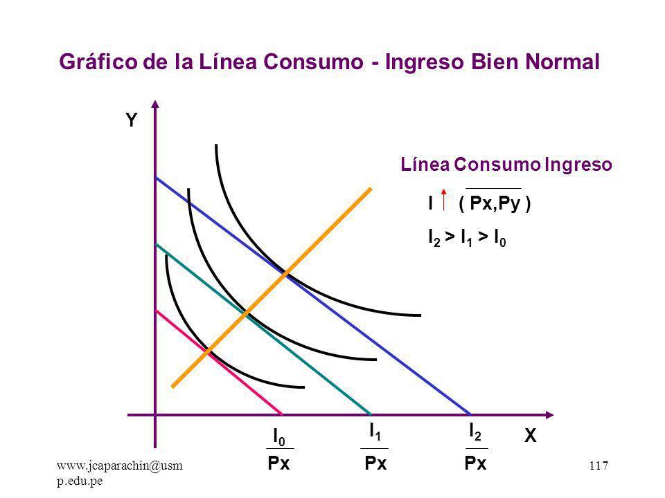 Gráfico de la Línea Consumo - Ingreso Bien Normal