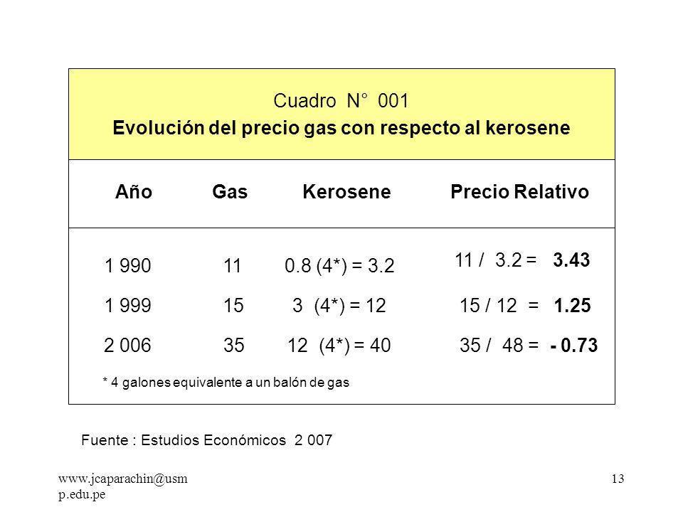 Evolución del precio gas con respecto al kerosene Cuadro N° 1