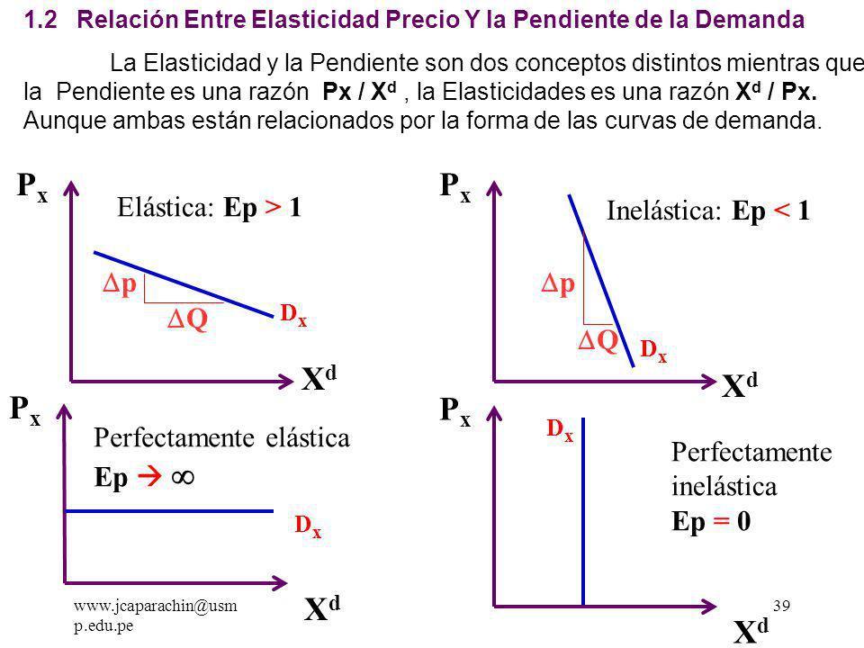 Px Px Xd Xd Px Px Xd Xd Elástica: Ep > 1 Inelástica: Ep < 1 p