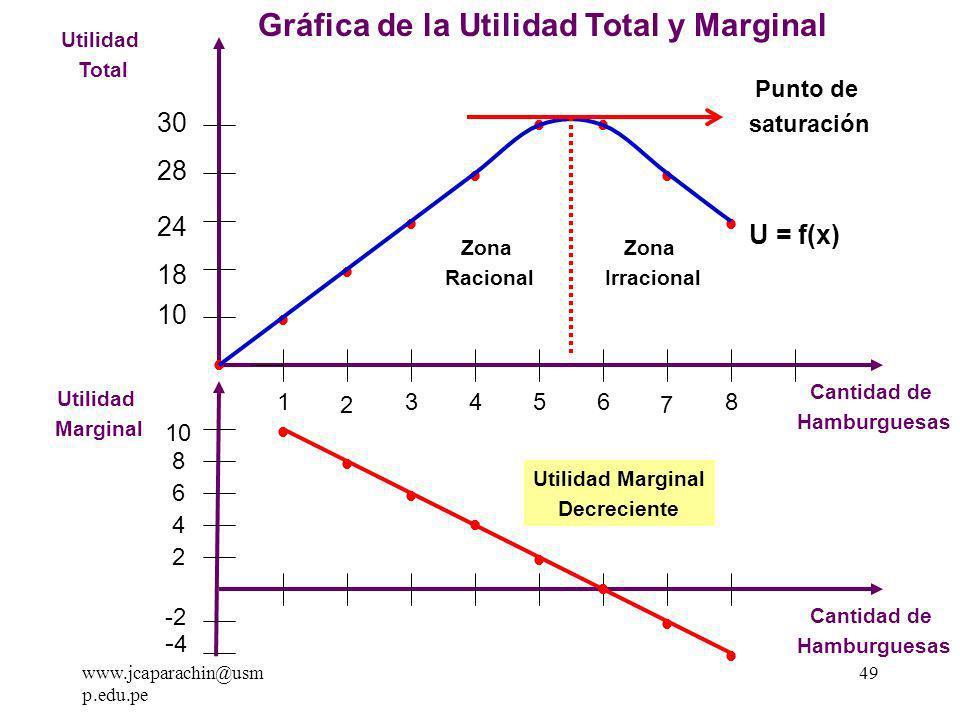 Gráfica de la Utilidad Total y Marginal