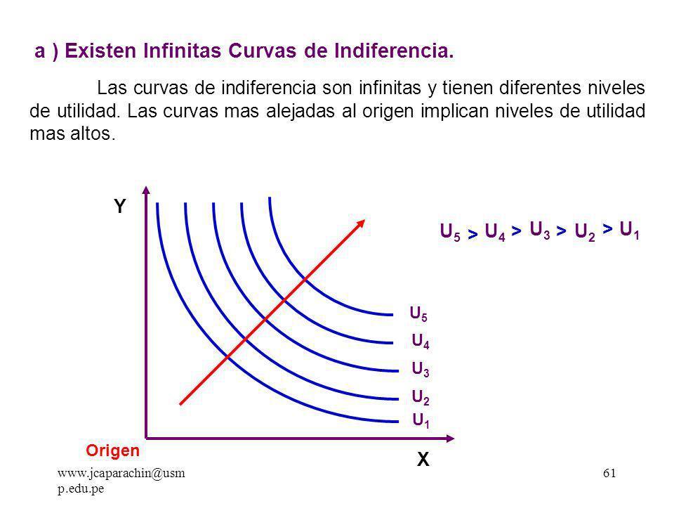 a ) Existen Infinitas Curvas de Indiferencia.
