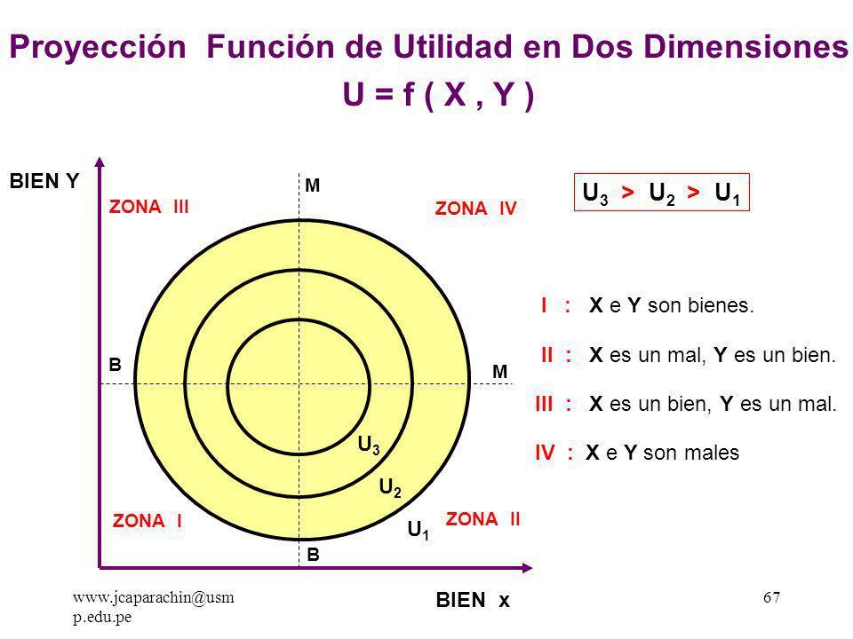 Proyección Función de Utilidad en Dos Dimensiones