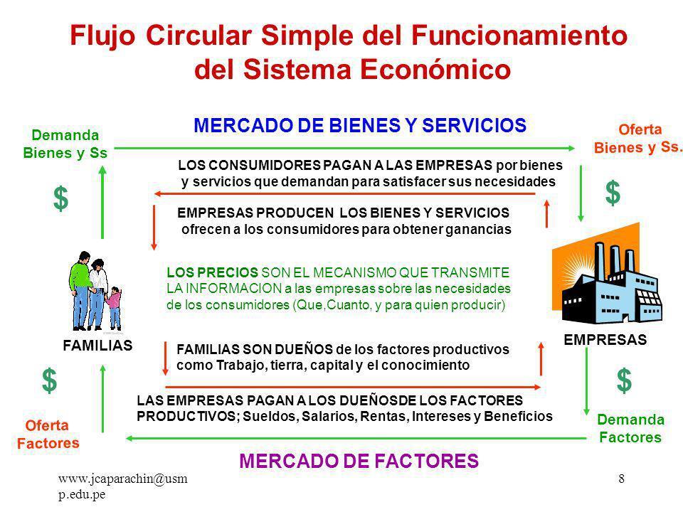 $ $ $ $ Flujo Circular Simple del Funcionamiento del Sistema Económico