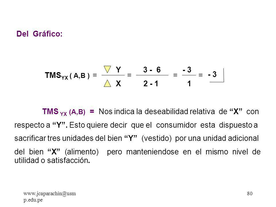 Del Gráfico: Y 3 - 6 - 3 TMSYX ( A,B ) - 3 X 2 - 1 1