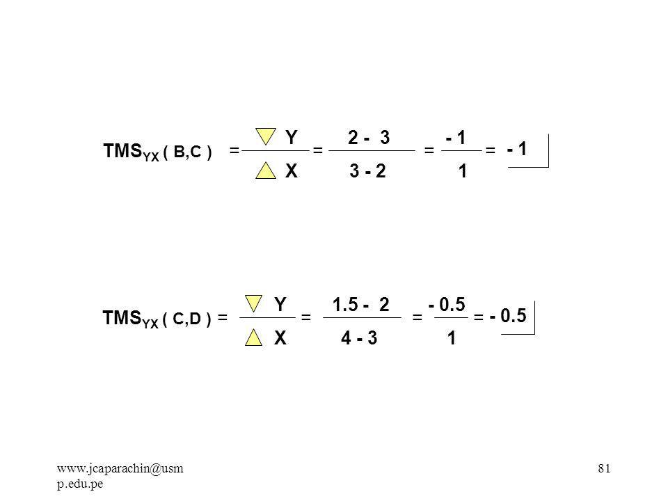 Y 2 - 3 - 1 TMSYX ( B,C ) = = = = - 1 X 3 - 2 1 Y 1.5 - 2 - 0.5