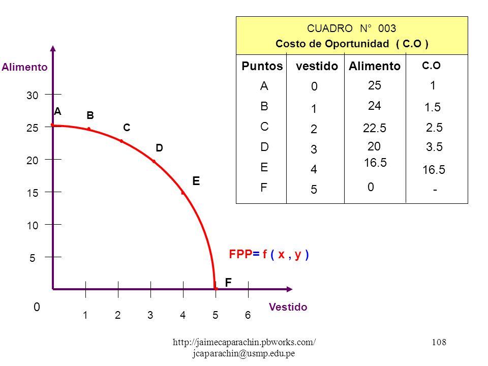 Costo de Oportunidad ( C.O )