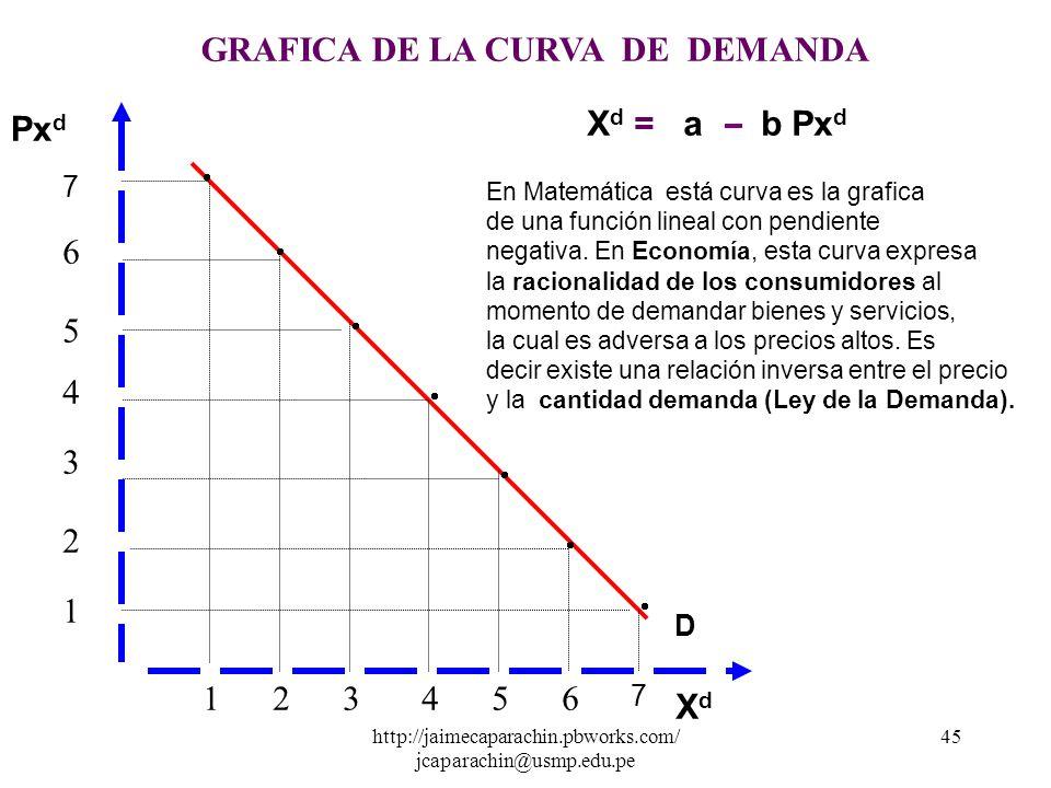 GRAFICA DE LA CURVA DE DEMANDA