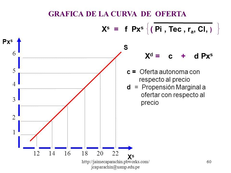 GRAFICA DE LA CURVA DE OFERTA