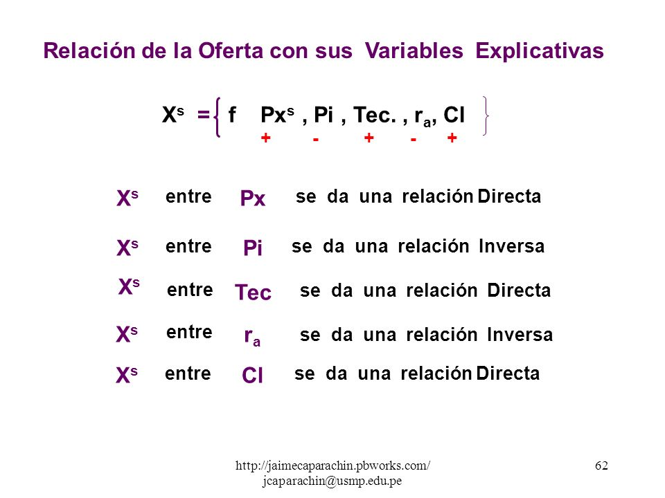 Relación de la Oferta con sus Variables Explicativas