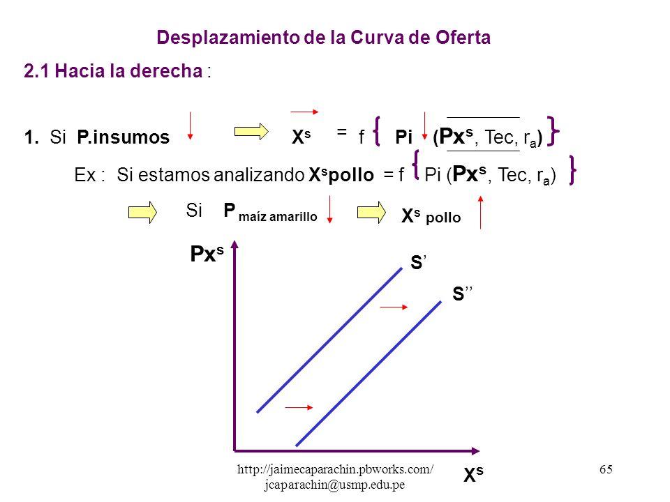 Pxs Desplazamiento de la Curva de Oferta 2.1 Hacia la derecha :