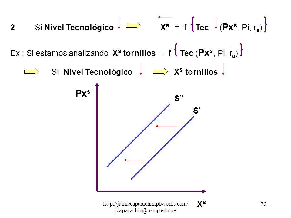 Pxs 2. Si Nivel Tecnológico Xs = f Tec (Pxs, Pi, ra)