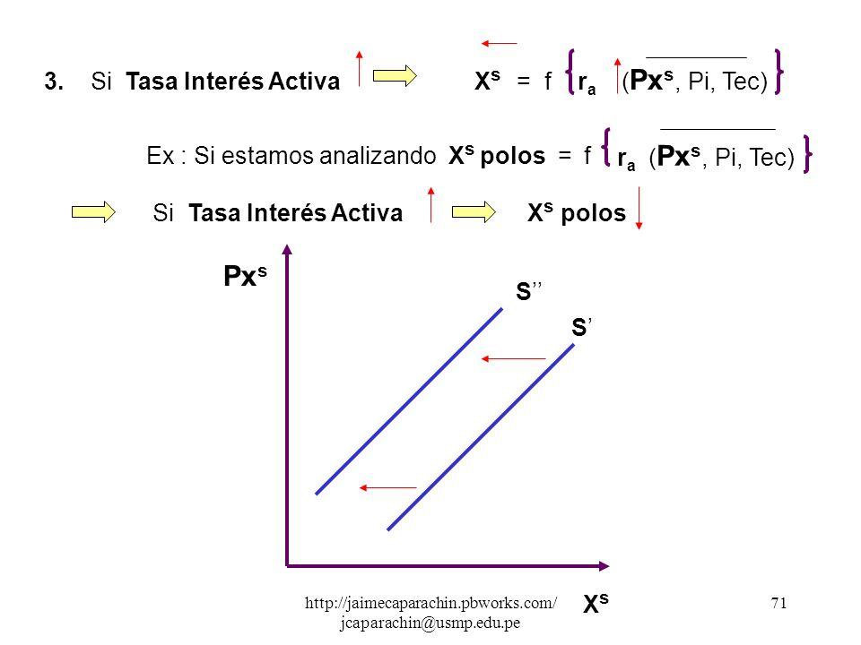 Pxs 3. Si Tasa Interés Activa Xs = f ra (Pxs, Pi, Tec)