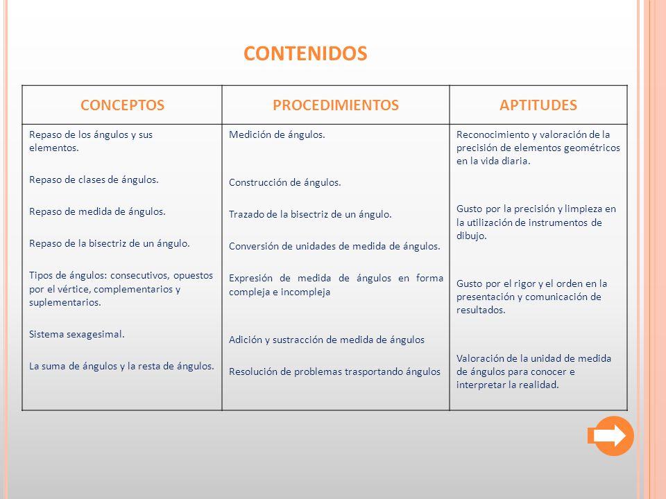 CONTENIDOS CONCEPTOS PROCEDIMIENTOS APTITUDES