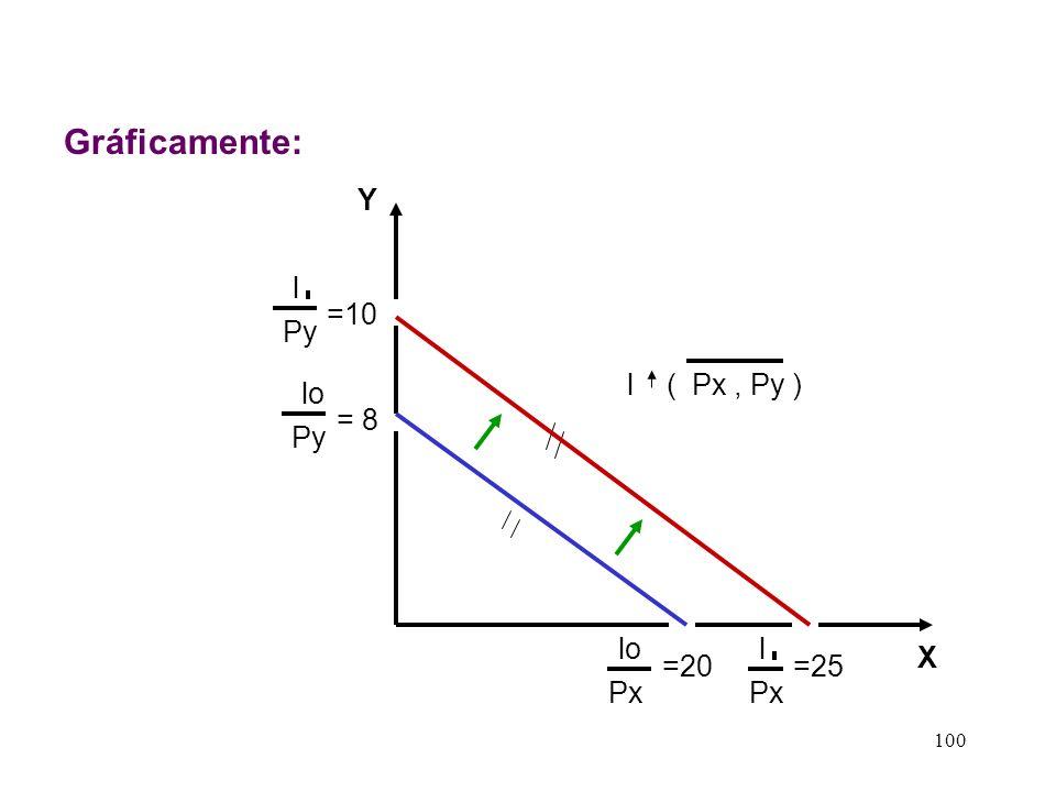 Gráficamente: Y l =10 Py l ( Px , Py ) lo = 8 Py lo l X =20 =25 Px Px