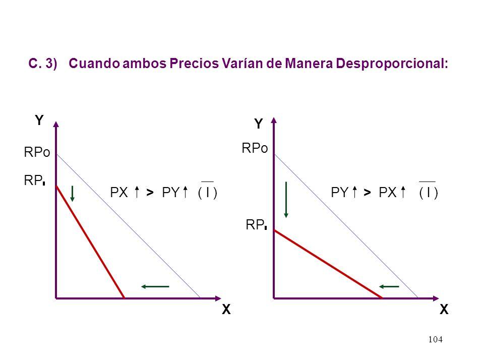 C. 3) Cuando ambos Precios Varían de Manera Desproporcional: