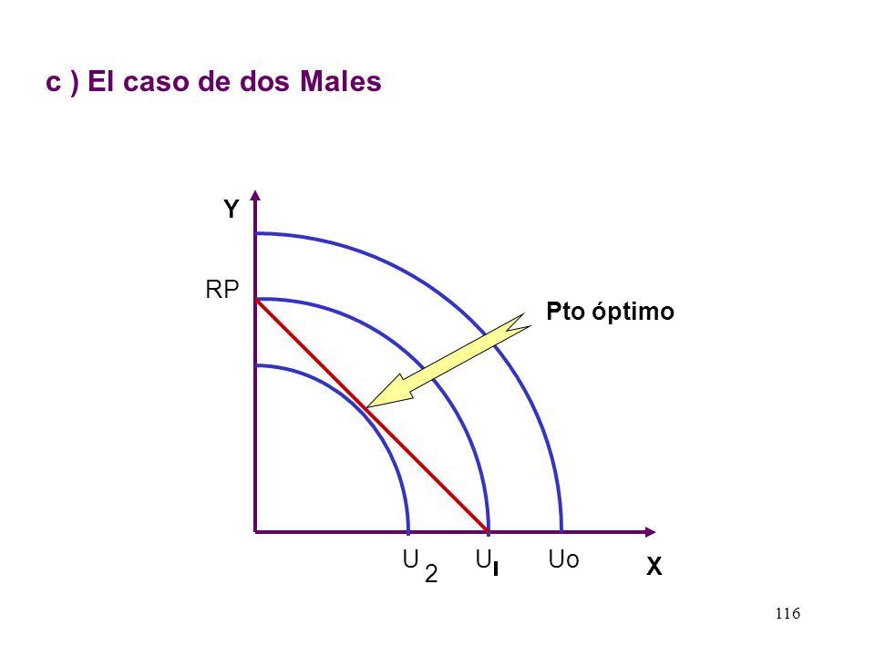 c ) El caso de dos Males Y RP Pto óptimo U U Uo X 2