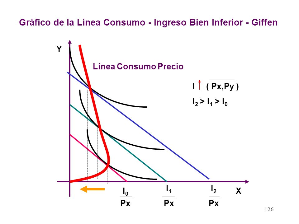 Gráfico de la Línea Consumo - Ingreso Bien Inferior - Giffen