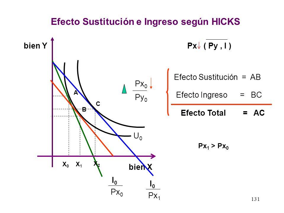 Efecto Sustitución e Ingreso según HICKS