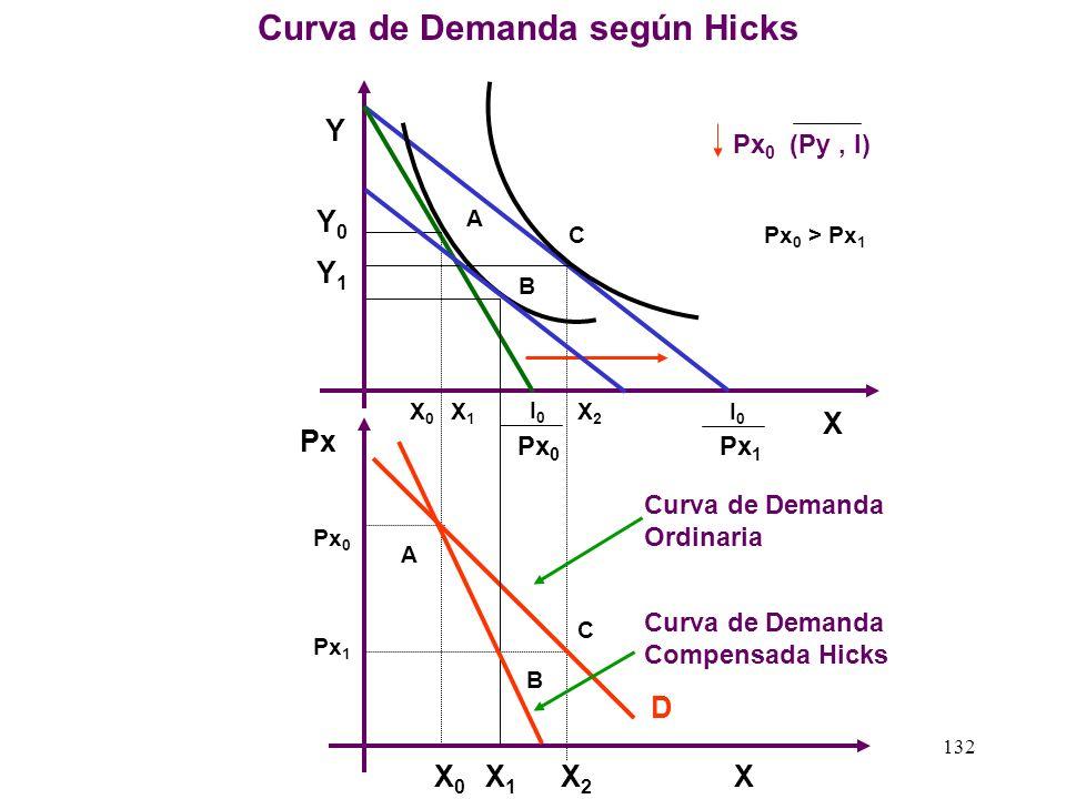 Curva de Demanda según Hicks