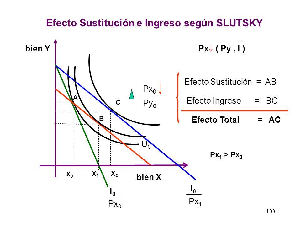 Efecto Sustitución e Ingreso según SLUTSKY