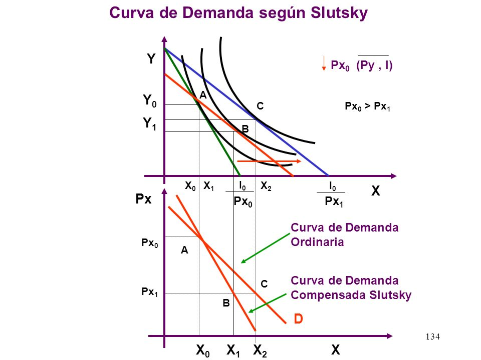 Curva de Demanda según Slutsky