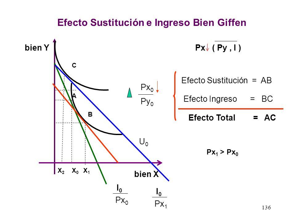 Efecto Sustitución e Ingreso Bien Giffen