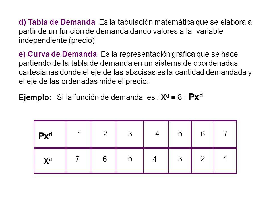 d) Tabla de Demanda Es la tabulación matemática que se elabora a partir de un función de demanda dando valores a la variable independiente (precio)